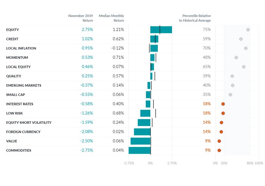 November Factor Performance Report Chart