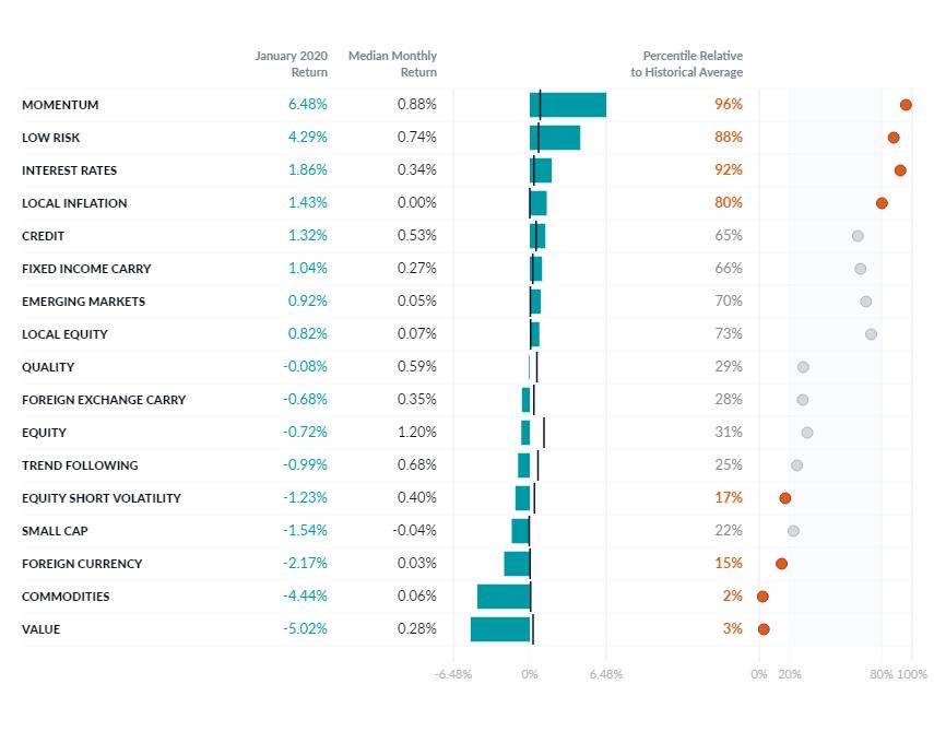January 2020 Venn Factor Performance Report